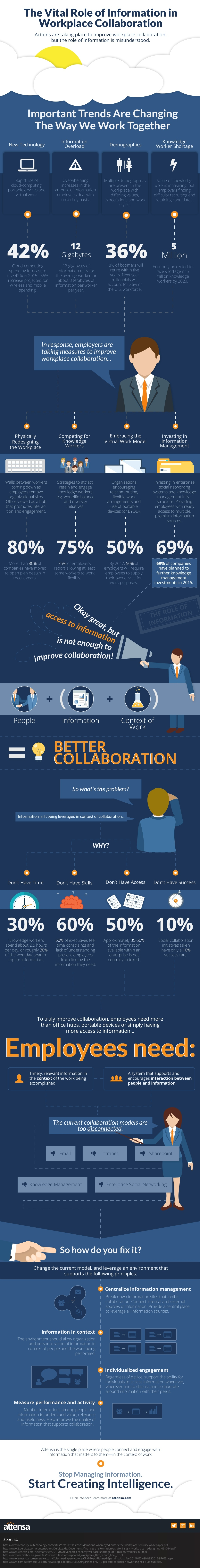 the_vital_role_of_information_in_workplace_collaboration_1_1024.jpg